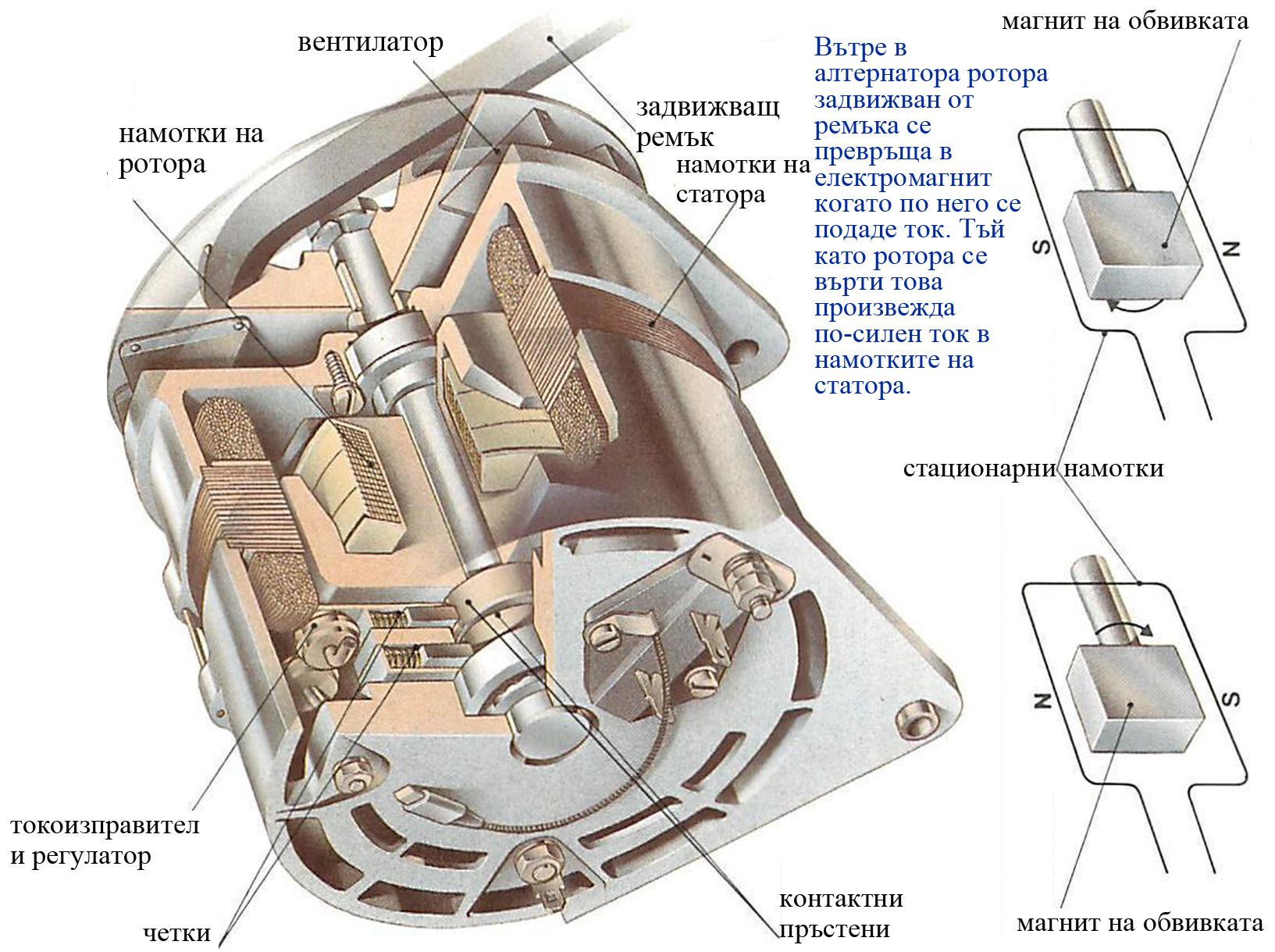 алтернатор електрическа система